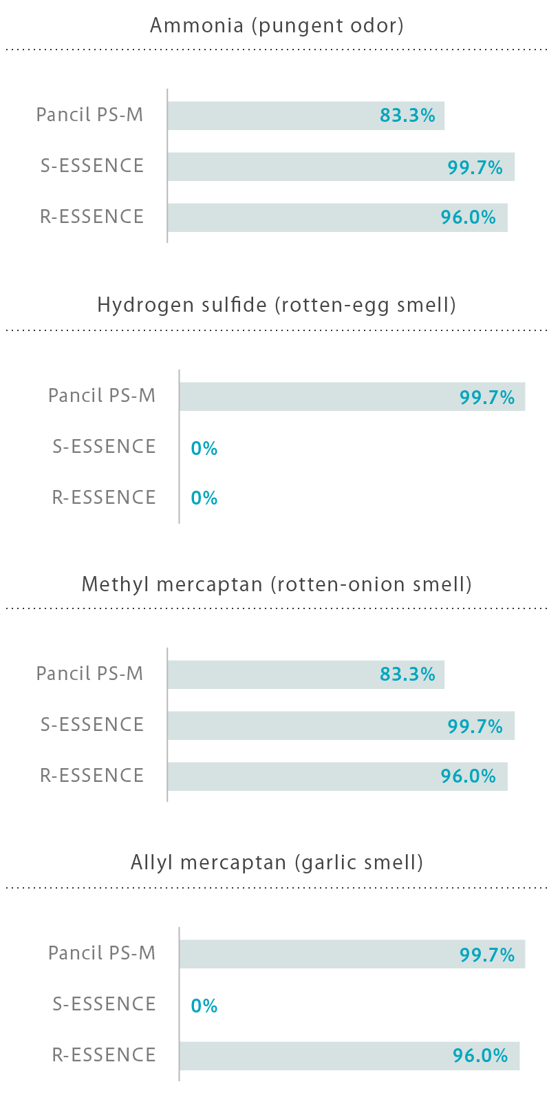 PANCIL Deodorant Performance