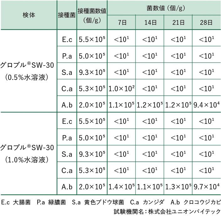 グロブルSW-30 防腐・防カビ性能 保存効力試験結果